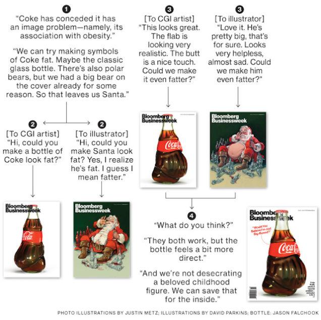 coke-fat